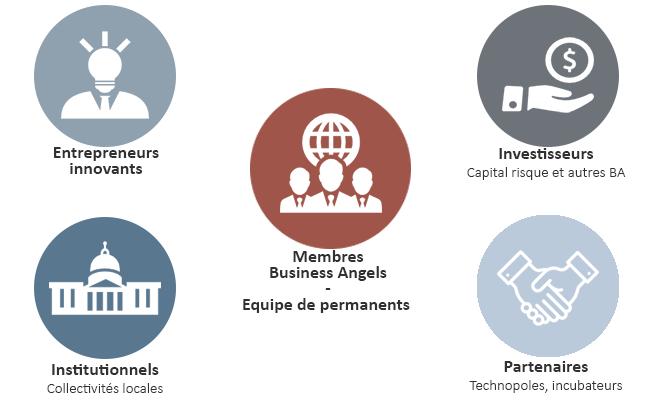 Environnement de Finance & Technologie